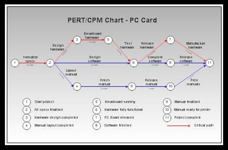 critical-path-in-a-complex-project