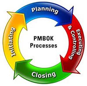 online-project-management-process-groups