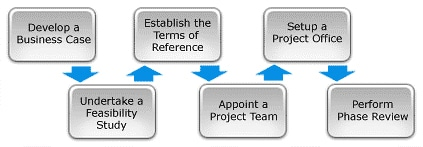 phases-of-project-management-project-initiation