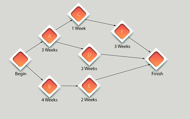 cpm-critical-path-method