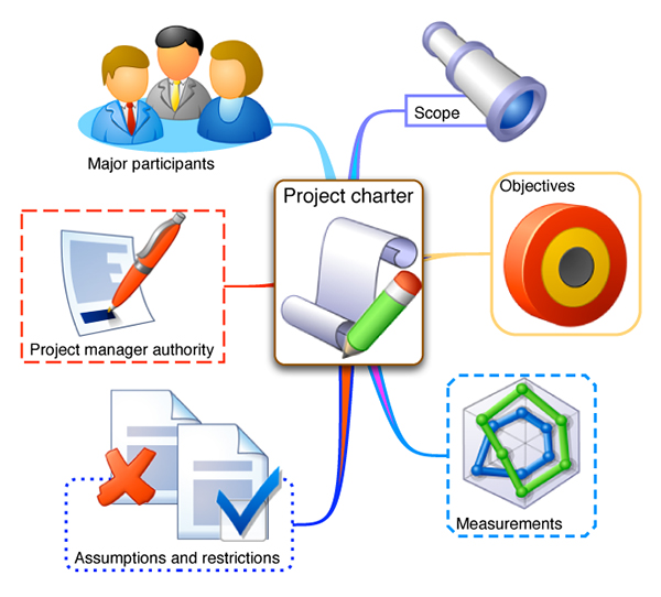 project-charter-cpm-scheduling